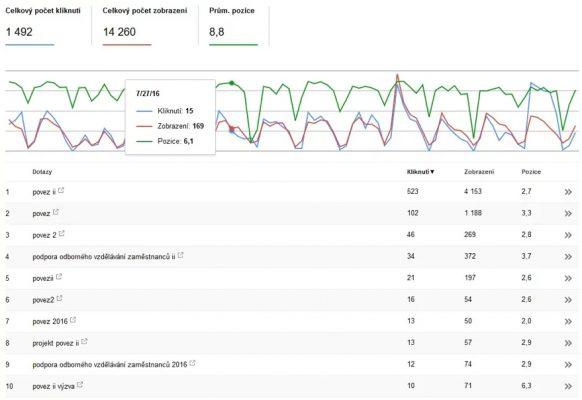 Google search console - Povez